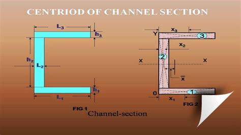 How to calculate the centroid of channel section geometric