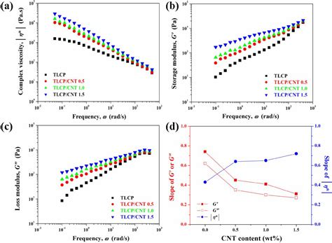 Materials | Free Full-Text | Carbon Nanotube-Reinforced